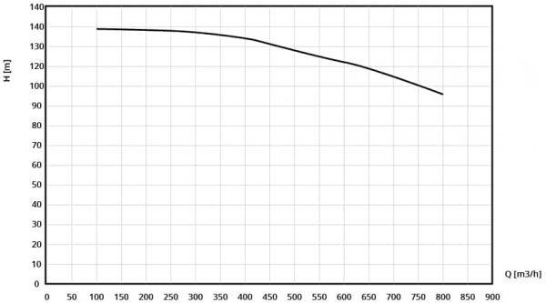Performance curve BBA BA-C200H42 pump