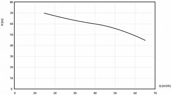 Performance curve of VARISCO J70 high pressure pumppump