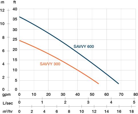 PRORIL SAVVY 600 performance curve
