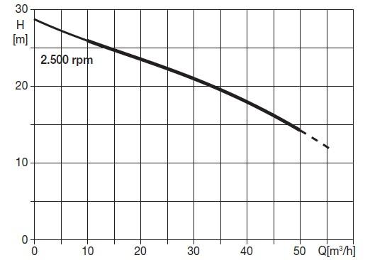Performance curve of VARISCO J2-180 high pressure pump
